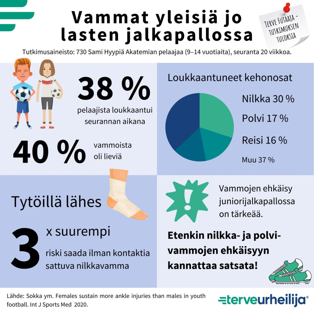 Infograafi Terve Futaaja -tutkimuksessa ilmenneistä vammoista. Tulokset on avattu tekstiin verkkosivulla.