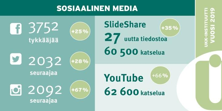 UKK-instituutin kanavat sosiaalisessa mediassa lukuina vuonna 2019