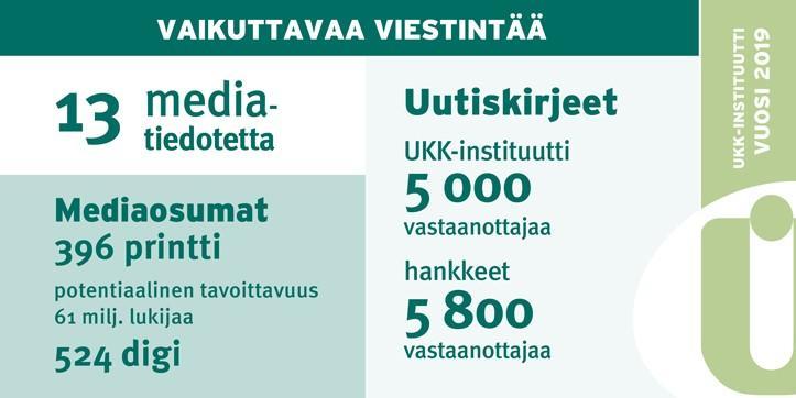 UKK-instituutin viestintätoimia lukuina vuonna 2019