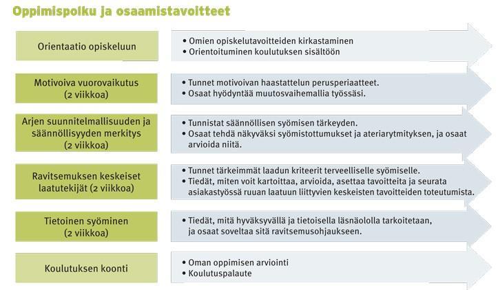 ravitsmeusvalmennuksen oppimispolku ja osaamistavoitteet kaaviokuvana jaksoittain
