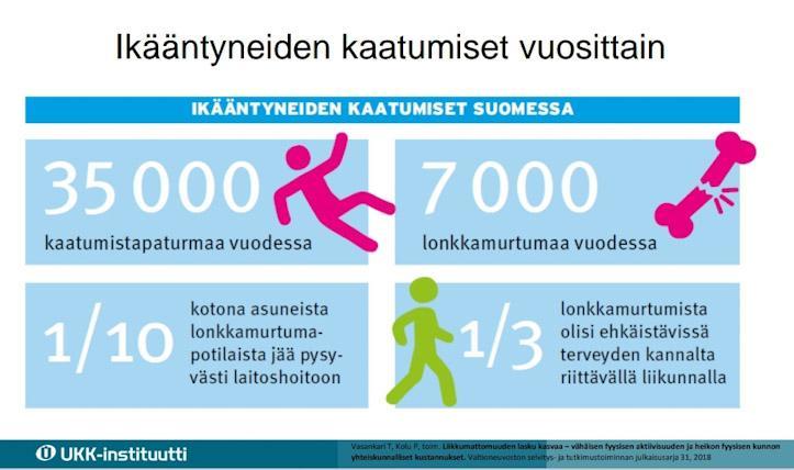 Suomessa sattuu vuosittain 35000 kaatumistapaturmaa ja 700o lonkkamurtumaa. Joka kymmenes lonkkamurtuman saanut iäkäs, jää pysyvästi laitoshoitoon. Joka kolmas kaatuminen olisi ehkäistävissä terveyden kannalta riittävällä liikunnalla, infograafi.