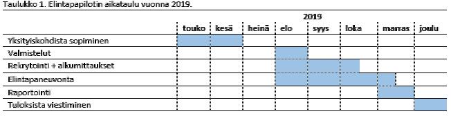 Taulukko, jossa kuvataan elintapaoilotin eteneminen graafisesti palkkeina