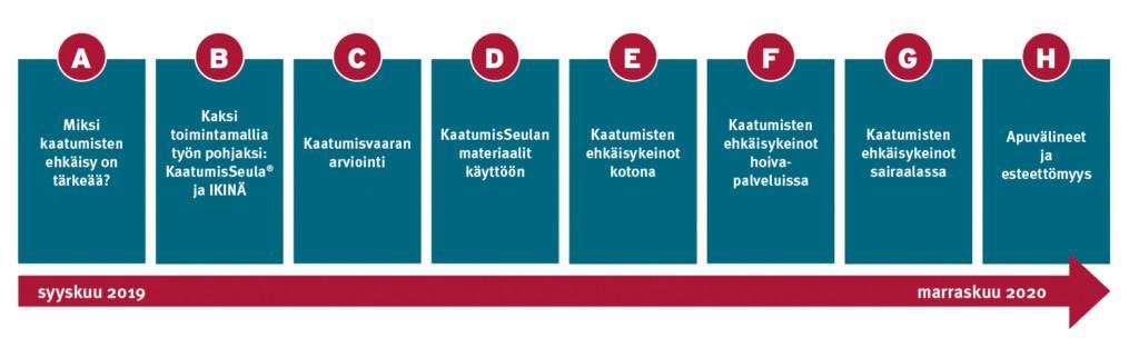 Kaatumisten ehkäisyn kahdeksan osainen verkkokoulutuspolku, kuvituskuva