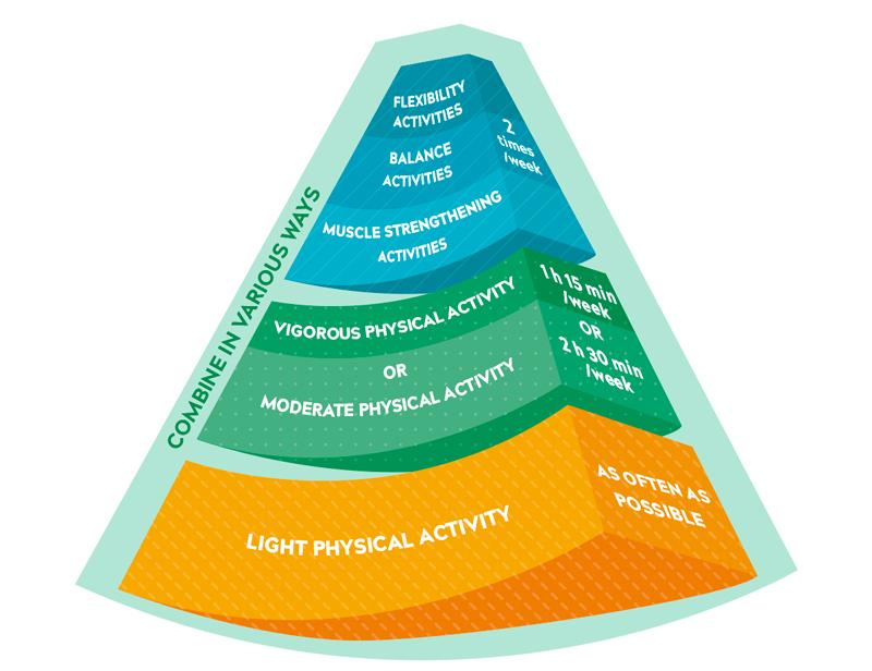 The upper part of the weekly physical activity recommendation for over 65 year-olds.