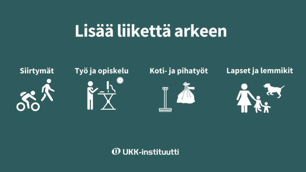 Infograafi arkiliikunnasta. sisllöt luettavissa verkkosivulla..