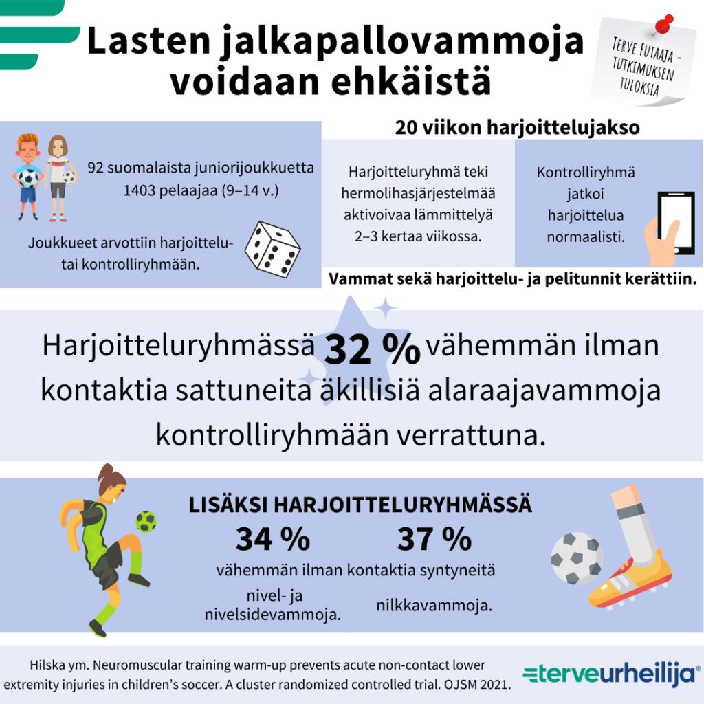 Infograafi Terve futaaja -tutkimuksen tuloksista.