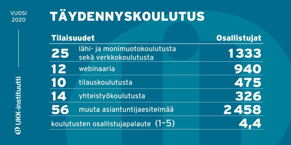 Infograafi UKK-instituutin koulutustoiminnan tunnusluvuista.