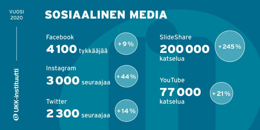 Infograafi UKK-instituutin someviestinnän tunnusluvuista.