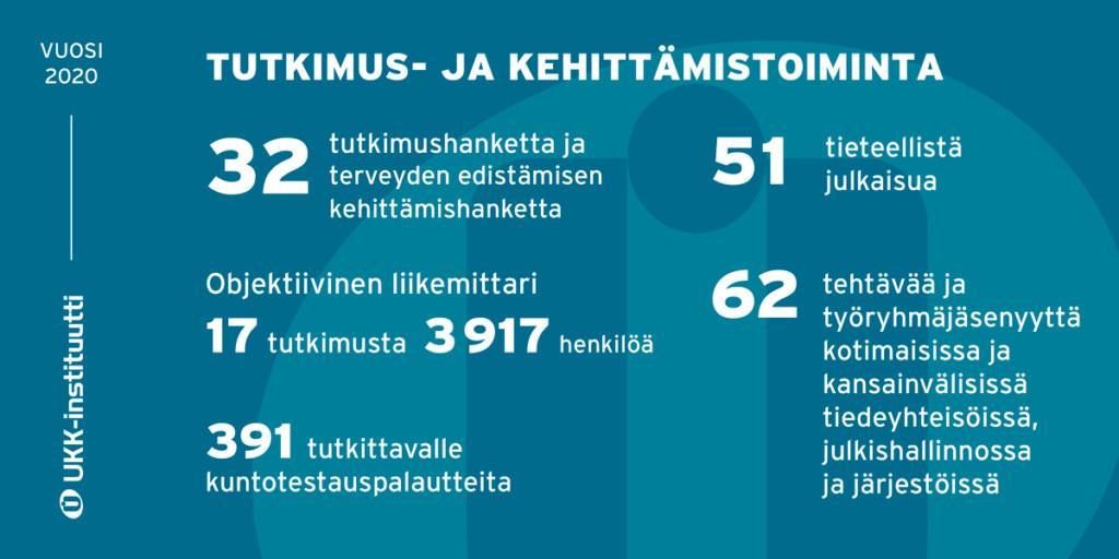 Infograafi UKK-insituutin tutkimus- ja kehittämistoiminnan tunnusluvuista.