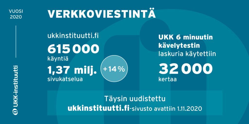 Infograafi UKK-instituutin verkkoviestinnän tunnusluvuista.