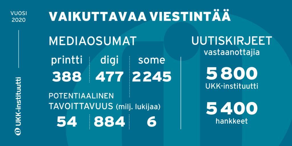 Infograafi UKK-instituutin viestinnän tunnusluvuista.
