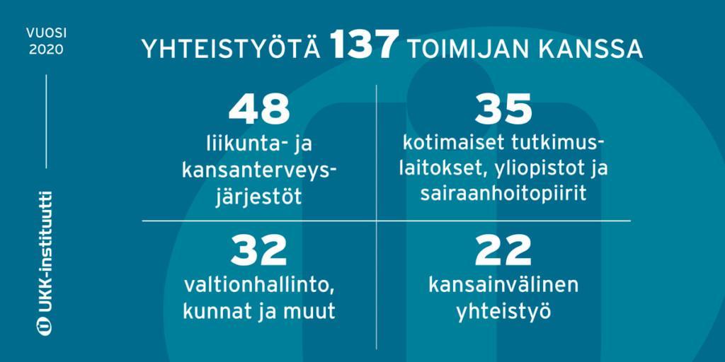 Infograafi UKK-instituutin yhteistyöstä ja eri toimijoiden määristä.