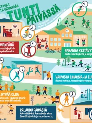 Kuvituskuva lasten ja nuorten liikkumissuosituksen keskeisistä sisällöistä.