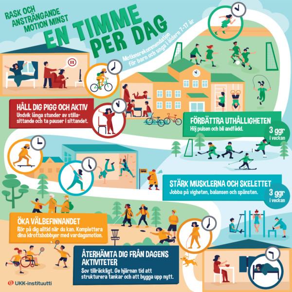 Ruotsinkielinen kuvituskuva lasten ja nuorten liikkumissuosituksen keskeisistä viesteistä.