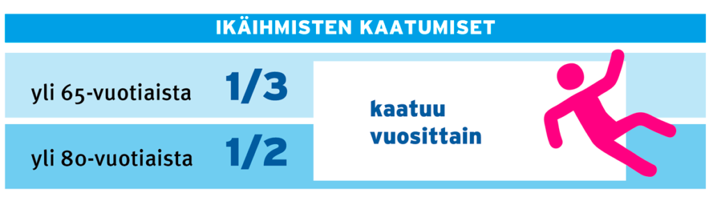 Infograafi iäkkäiden kaatumisista.