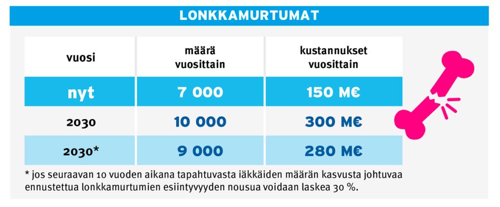 Infograafi lonkkamurtumista ja niiden kustannuksista.