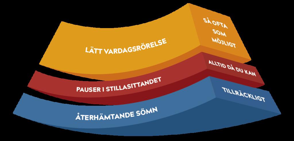Raskaana olevan ja synnyttäneen liikkumisen suosituksen alaosa ruotsiksi: kevyt liikuskelu, paikallaanolon tauottaminen ja palauttava uni.
